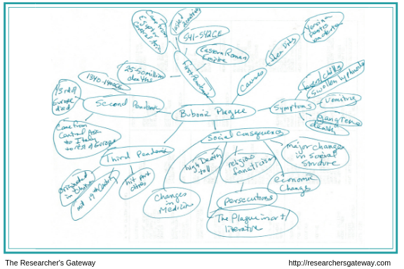 Example of an expanded Mind Map  Researcher's Gateway