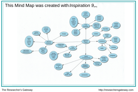 Mind Map created with Inspiration 9