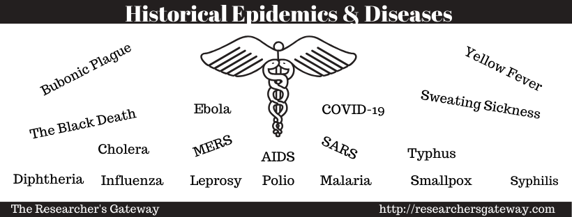 Historical Epidemics and Diseases