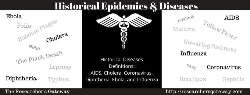 Historical Epidemics and Diseases - Definitions Part One