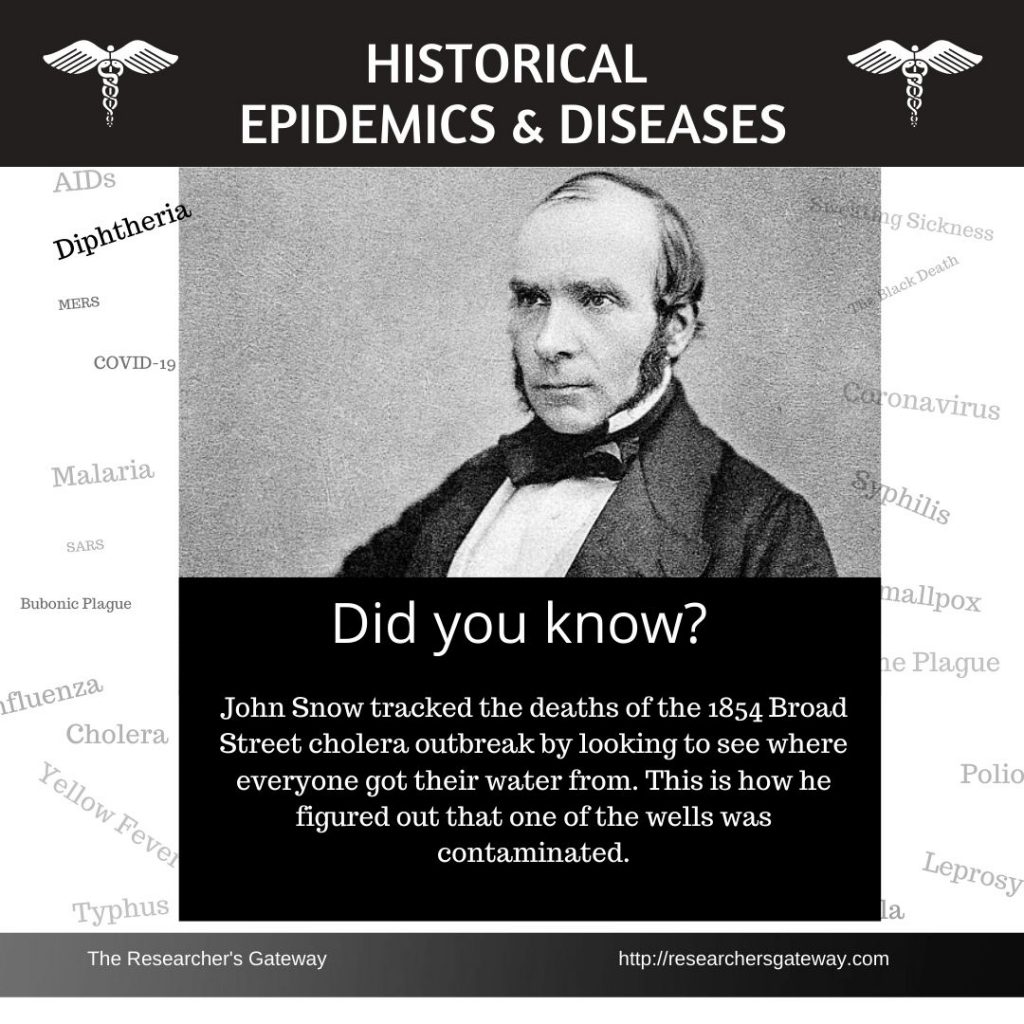 Did you know? Historical disease definitions. John Snow and Cholera