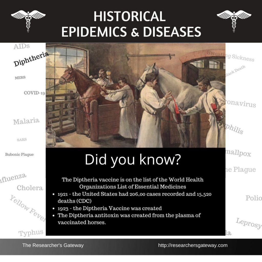 Historical Diseases - definition of diptheria